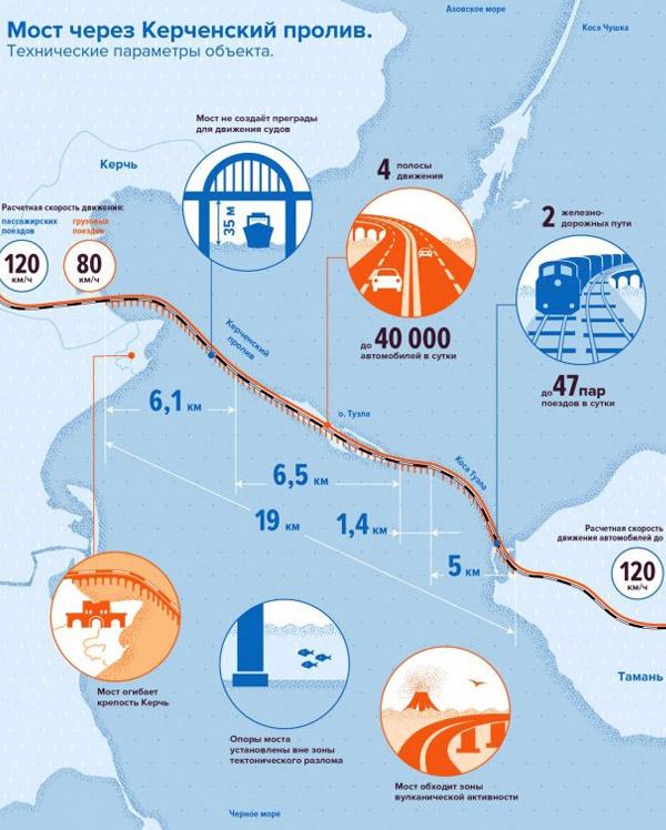 карта Керченского моста